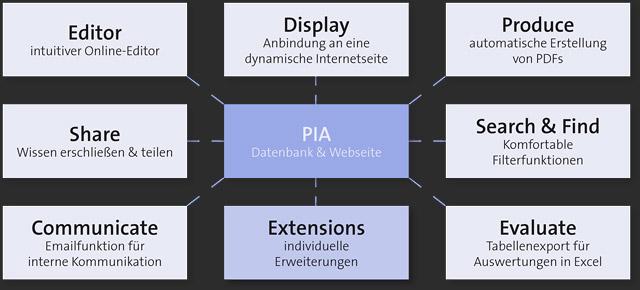 Funktionsbereiche von PIA-Web-Datenbanken: Editieren, Darstellen, Exportieren, Filtern, Auswerten, Kommunizieren und Teilen