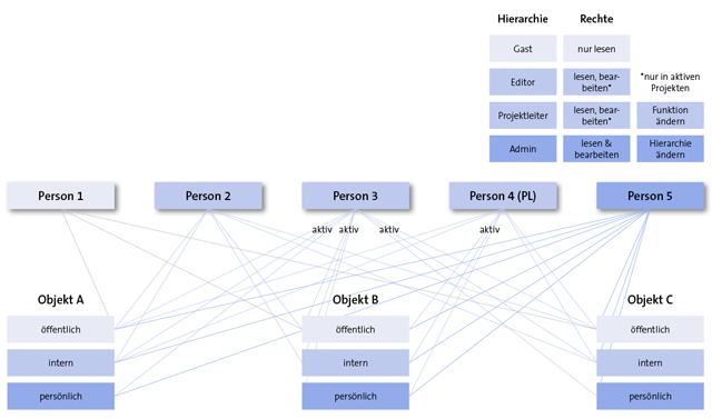 Darstellung des regelbasierten Zugriffs auf PIA-Datenbank-Objekte