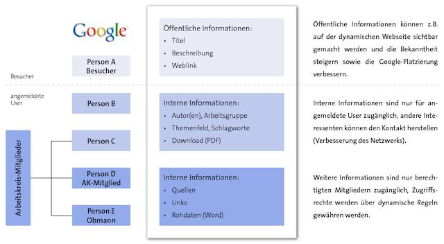 Darstellung des hierarchischen Zugriffs auf Datenbank-Objekte