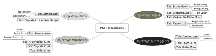 beispielhaftes Datenmodell einer PIA-Datenbank mit vier Objekttypen