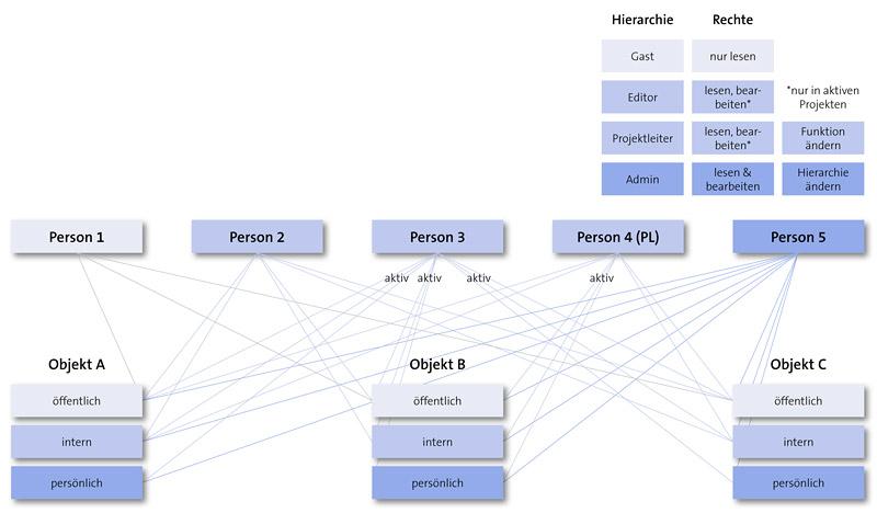 Kontextbezogenes, regelbasiertes Rechtemanagement von PIA-Datenbanken